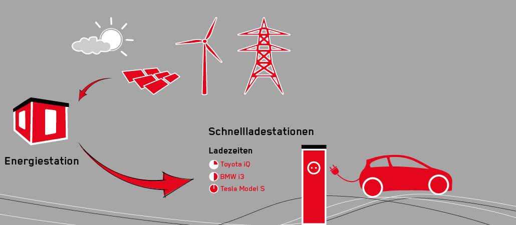 Isoblock Ladestation für Elektroautos inklusive Trafostation und Ladeeinheit