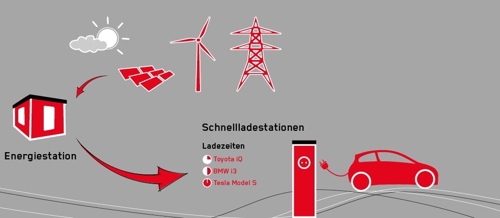 Slide - Ladestation Isoblock - mit Trafostation für eine komplette Ladeinfrastruktur